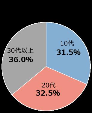 利用者の年代構成比